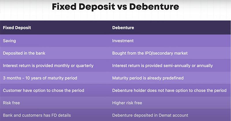 Fixed Deposit vs Debenture
